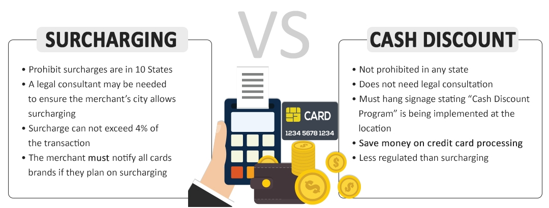 cash discount program vs surcharging