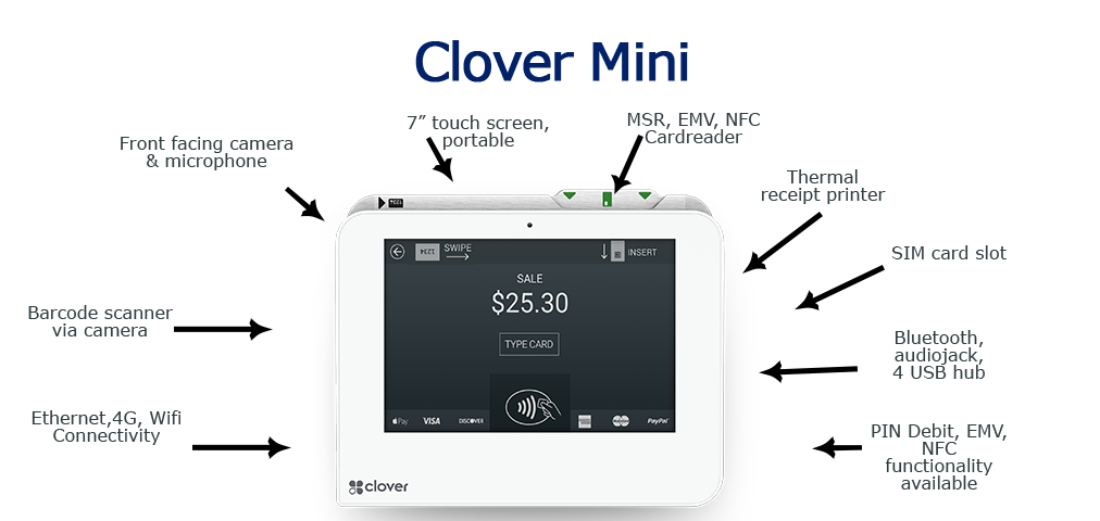 Clover Mini Hardware Specs